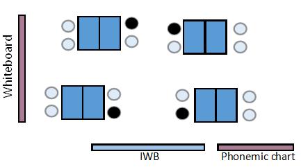 classroom arrangements8