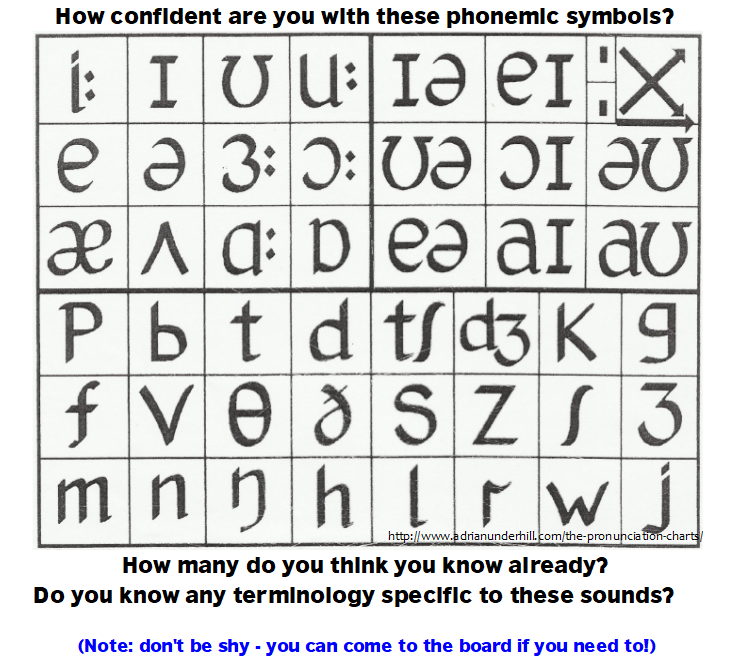 Diptesol Introduction To The Phonemic Chart Elt Planning