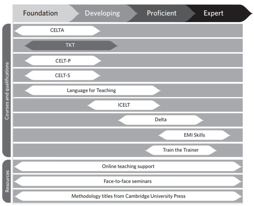 Review: Language Fuel online training   ELT Planning